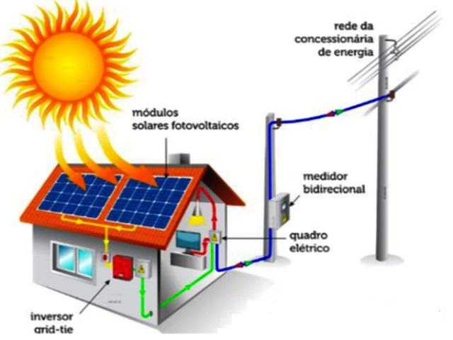 f881463f0d9 Como Funciona a Energia Solar